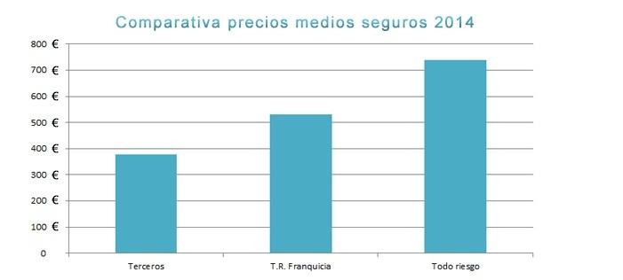 Comparativa seguros 2014