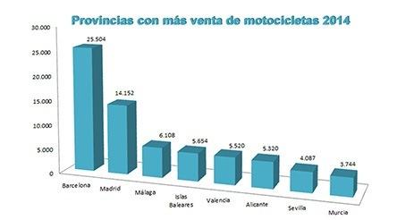 Distribución general de venta de motocicletas 2014