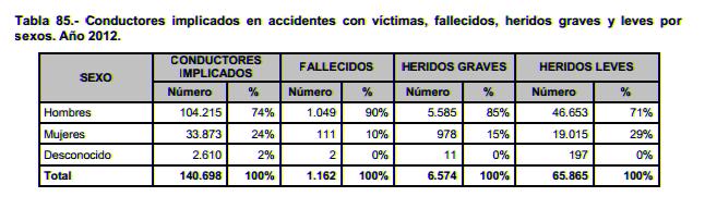 Conductores implicados en accidentes por sexos