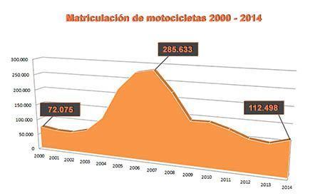 Matriculación de motocicletas 2001-2014