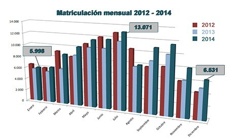 Matriculación de motocicletas mensual 2012-2014