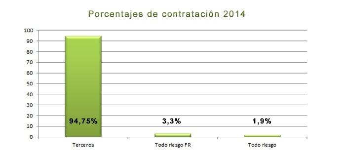 Porcentajes contratacion 2014
