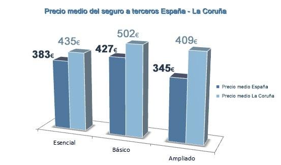 Gráfico comparativo seguro de coche La Coruña
