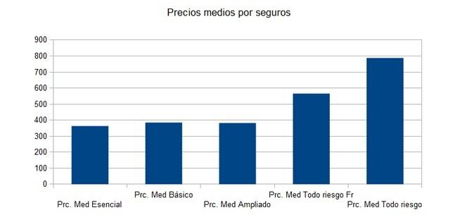 Precios medios por tipos de seguros