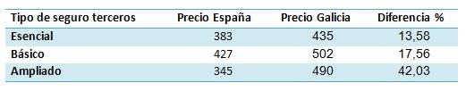 Tabla comparativa seguros de coche Coruña