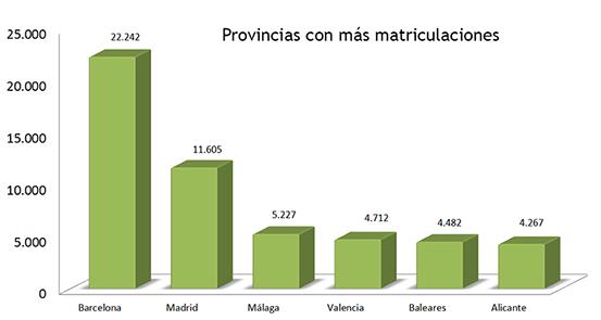 Matriculación por provincias