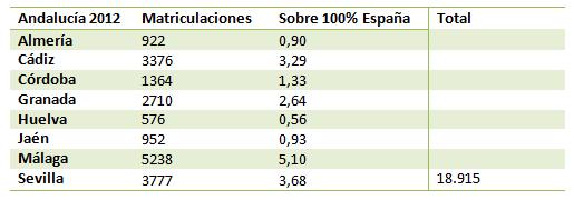 Matriculaciones en Andalucía