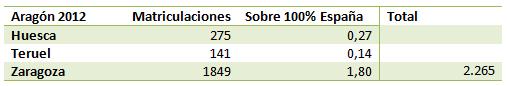 Matriculaciones en Aragón