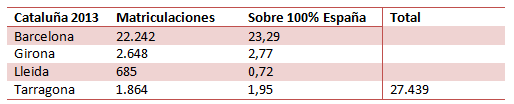 Matriculaciones en Cataluña