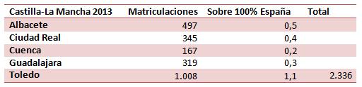 Matriculaciones en Castilla-La Mancha