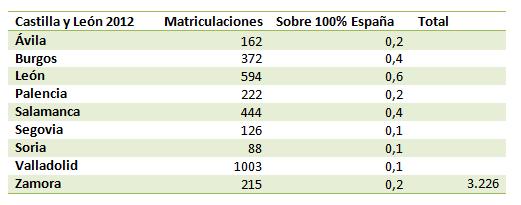 Matriculaciones en Castilla y León