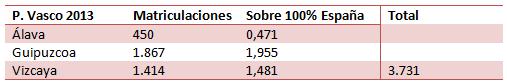 Matriculaciones en País Vasco