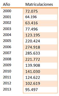 Matriculaciones últimos 15 años
