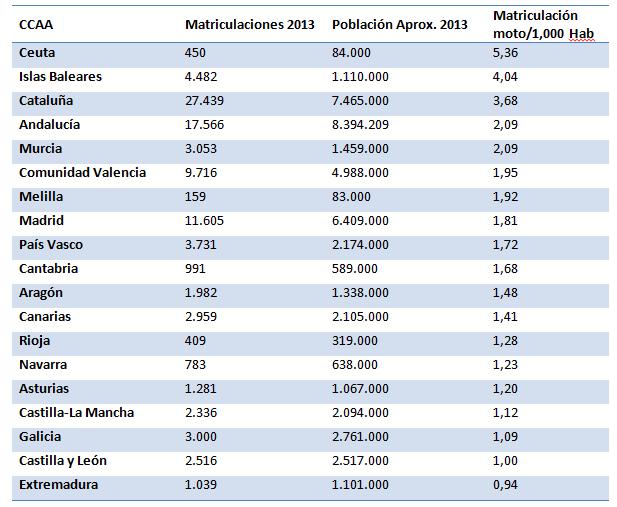 Ratio de matriculaciones por habitante en comunidades autónomas