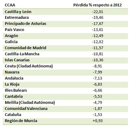 Pérdida de porcentaje de matriculaciones respecto a 2012