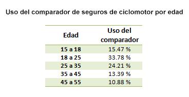 Uso del comparador de ciclomotor por edad