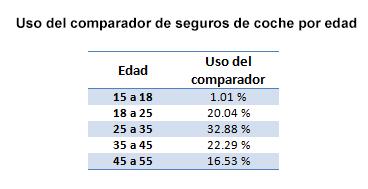 Uso del comparador de seguros de coche por edad