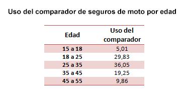 Uso del comparador de seguros de motocicleta por edad